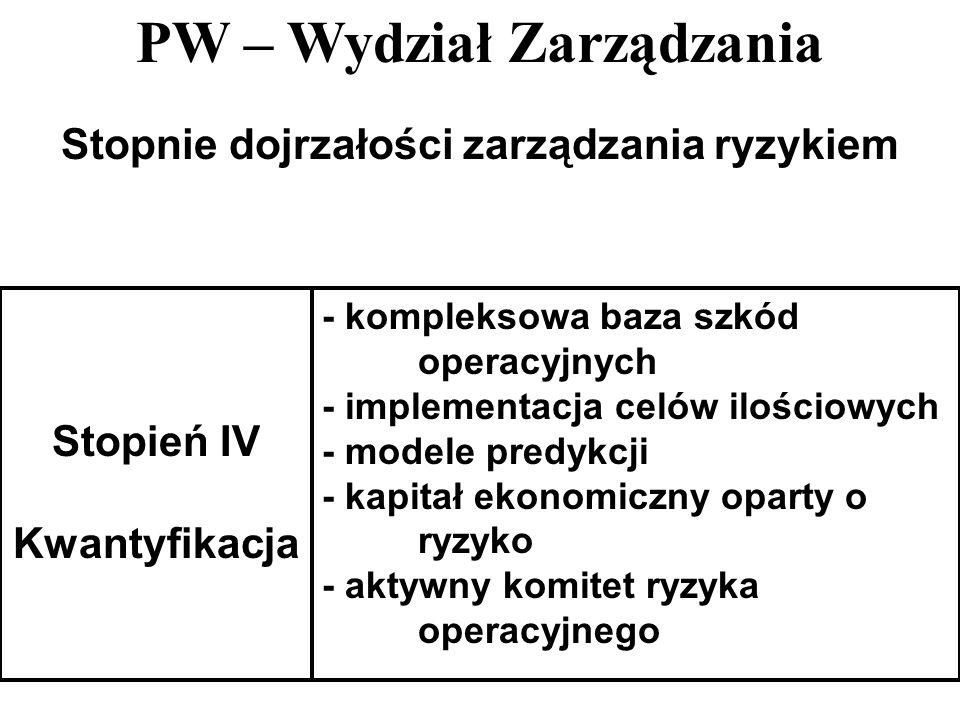 PW – Wydział Zarządzania 34 Stopnie dojrzałości zarządzania ryzykiem Stopień IV Kwantyfikacja - kompleksowa baza szkód operacyjnych - implementacja ce