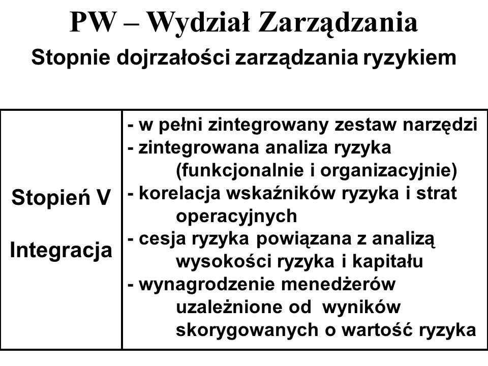PW – Wydział Zarządzania 35 Stopnie dojrzałości zarządzania ryzykiem Stopień V Integracja - w pełni zintegrowany zestaw narzędzi - zintegrowana analiz