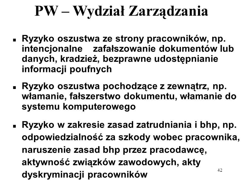 PW – Wydział Zarządzania 42 Ryzyko oszustwa ze strony pracowników, np. intencjonalne zafałszowanie dokumentów lub danych, kradzież, bezprawne udostępn
