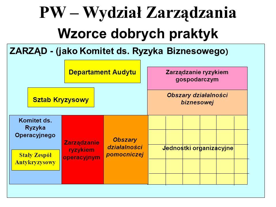 PW – Wydział Zarządzania 44 Wzorce dobrych praktyk ZARZĄD - (jako Komitet ds. Ryzyka Biznesowego ) Departament Audytu Sztab Kryzysowy Zarządzanie ryzy