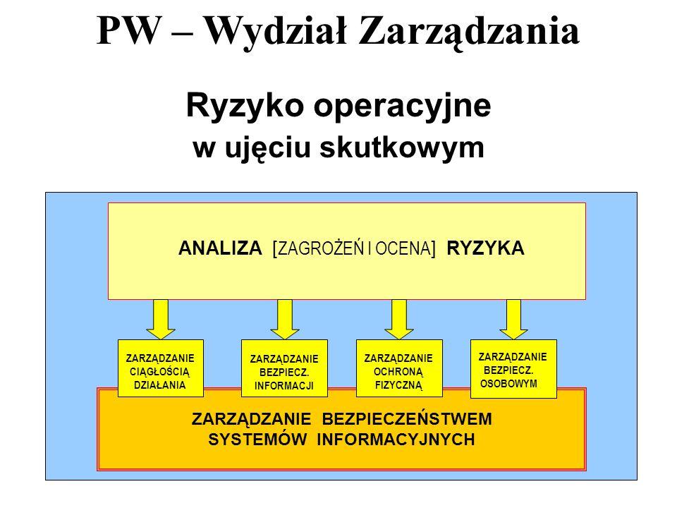 PW – Wydział Zarządzania 45 Ryzyko operacyjne w ujęciu skutkowym ANALIZA [ ZAGROŻEŃ I OCENA ] RYZYKA ZARZĄDZANIE BEZPIECZEŃSTWEM SYSTEMÓW INFORMACYJNY