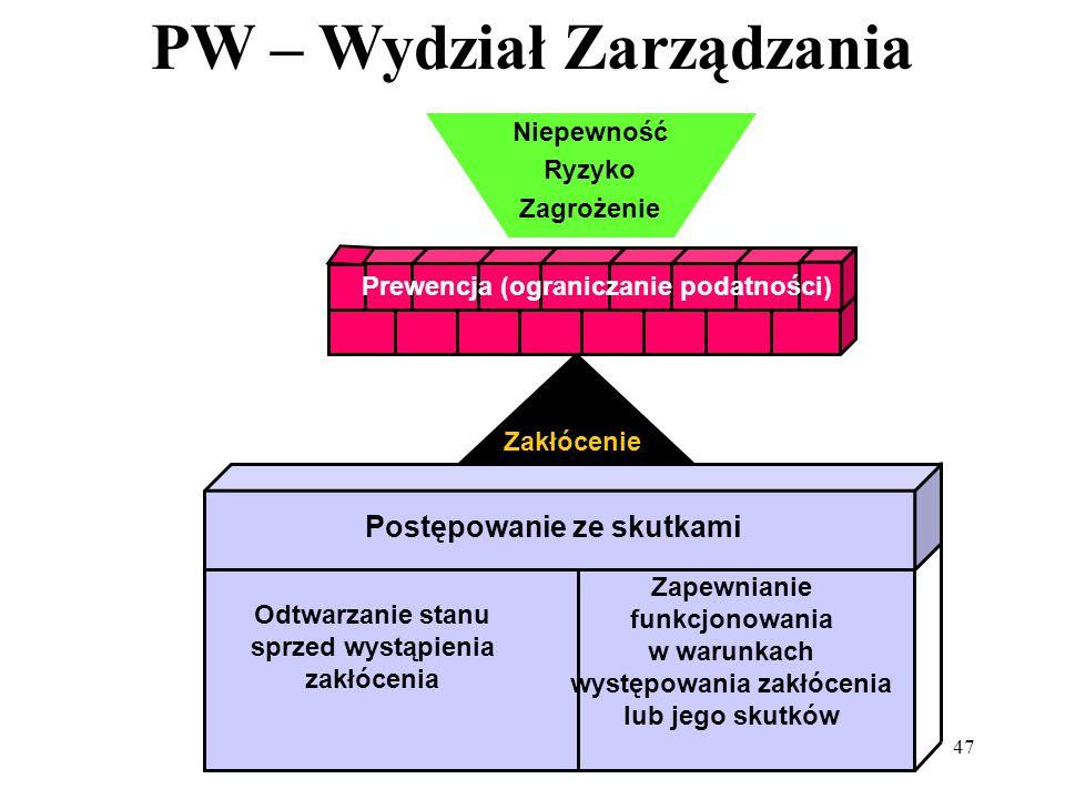 PW – Wydział Zarządzania 47 Niepewność Ryzyko Zagrożenie Prewencja (ograniczanie podatności) Zakłócenie Postępowanie ze skutkami Odtwarzanie stanu spr