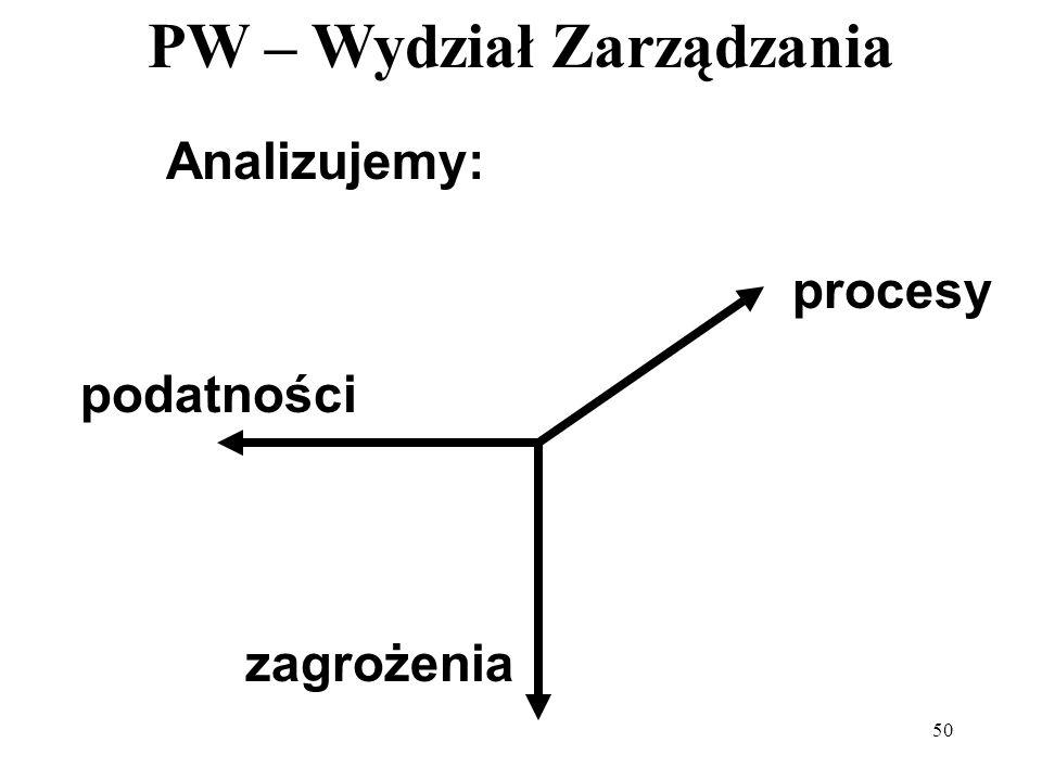 PW – Wydział Zarządzania 50 Analizujemy: procesy podatności zagrożenia