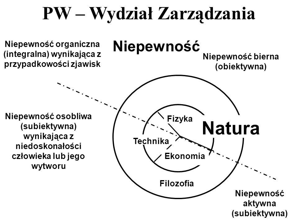 PW – Wydział Zarządzania 9 Niepewność Filozofia Fizyka Technika Ekonomia Niepewność organiczna (integralna) wynikająca z przypadkowości zjawisk Niepew