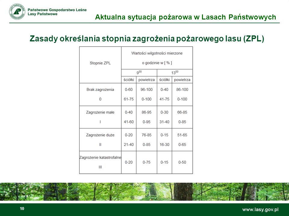 11 Zasady określania stopnia zagrożenia pożarowego lasu (ZPL) Okresowy zakaz wstępu do lasu stanowiącego własność Skarbu Państwa wprowadza nadleśniczy, przy III stopniu zagrożenia pożarowego, jeżeli przez kolejnych 5 dni wilgotność ściółki mierzona o godzinie 9.00 będzie niższa od 10 %.