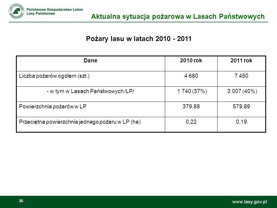 27 Pożary lasu wg RDLP powstałe w latach 2010 – 2011 /liczba/ Liczba RDLP Aktualna sytuacja pożarowa w Lasach Państwowych