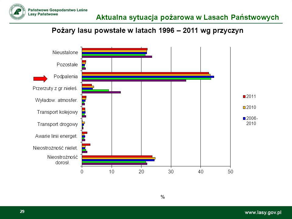 30 Pożary lasu wg wielkości w latach 2010 - 2011 % Aktualna sytuacja pożarowa w Lasach Państwowych