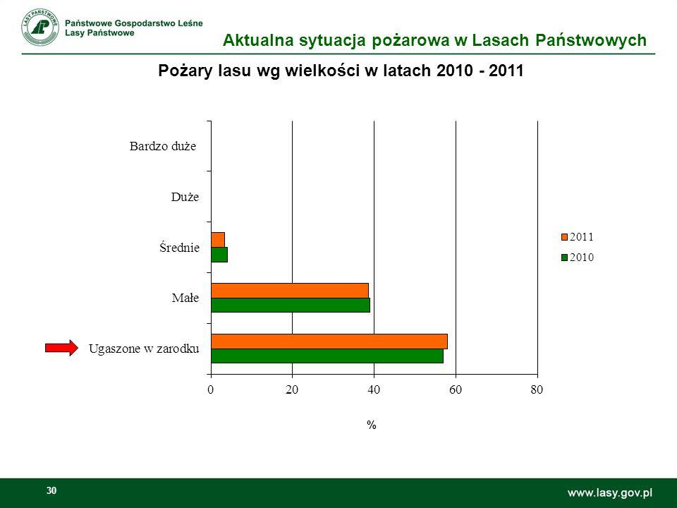 31 Wykrywanie pożarów lasu w latach 2010 - 2011 % Aktualna sytuacja pożarowa w Lasach Państwowych