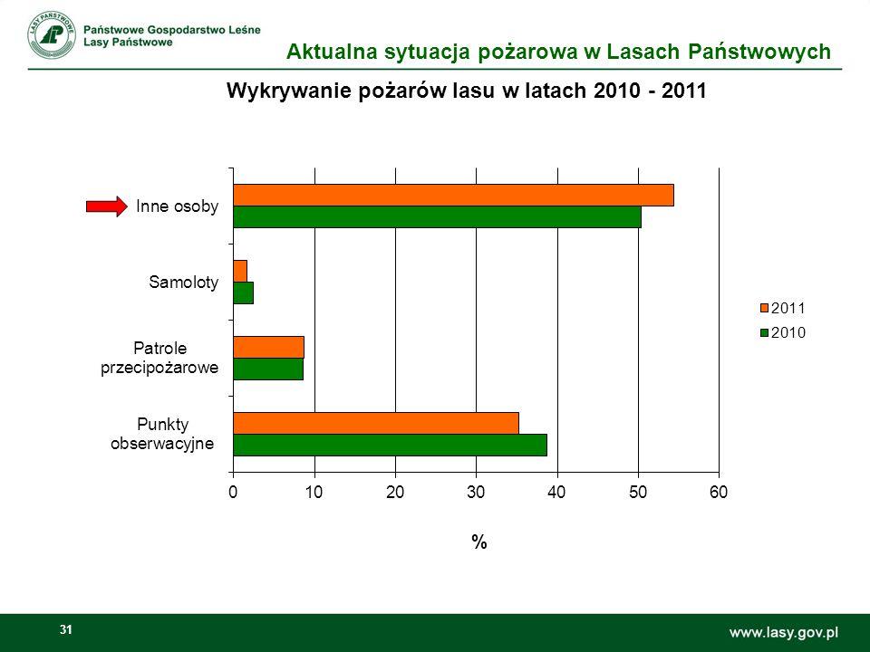 32 Od stycznia 2012 r.w Lasach Państwowych powstało 929 514,53 ha.