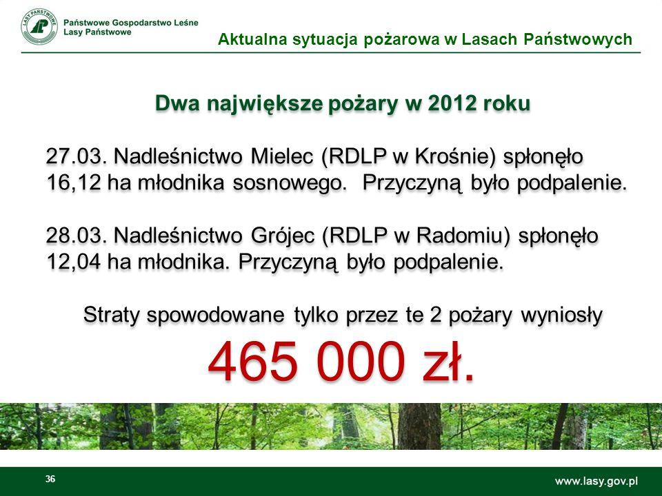 37 Dyrekcja Generalna Lasów Państwowych ul.Bitwy Warszawskiej 1920 r.
