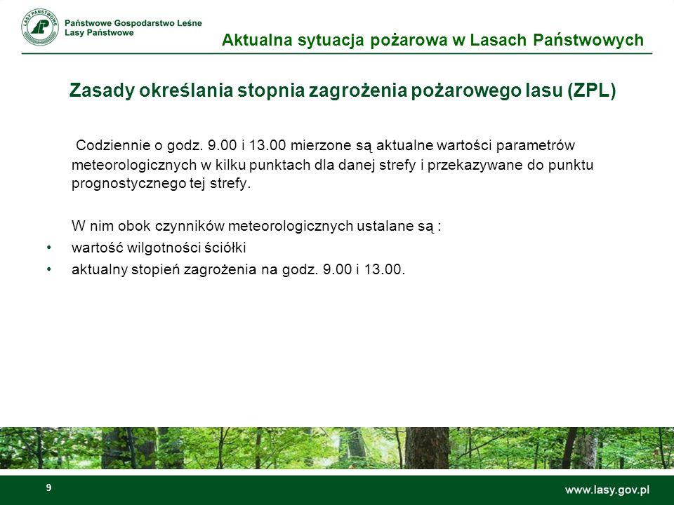 10 Zasady określania stopnia zagrożenia pożarowego lasu (ZPL) Aktualna sytuacja pożarowa w Lasach Państwowych