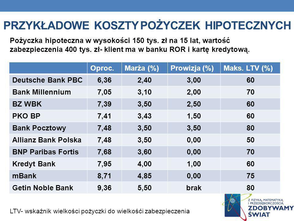 PRZYKŁADOWE KOSZTY POŻYCZEK HIPOTECZNYCH Pożyczka hipoteczna w wysokości 150 tys. zł na 15 lat, wartość zabezpieczenia 400 tys. zł- klient ma w banku