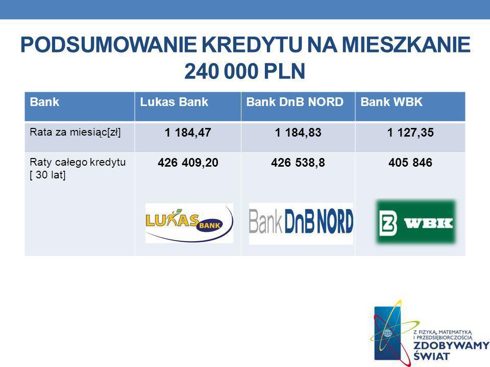 PODSUMOWANIE KREDYTU NA MIESZKANIE 240 000 PLN BankLukas BankBank DnB NORDBank WBK Rata za miesiąc[zł] 1 184,471 184,831 127,35 Raty całego kredytu [