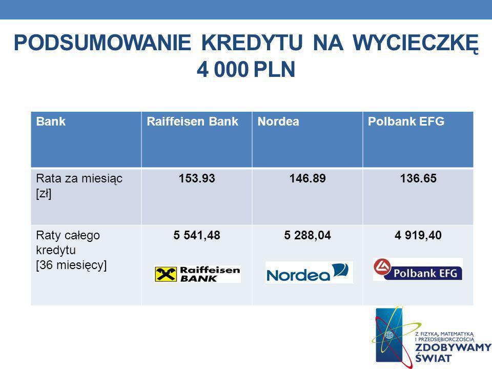 PODSUMOWANIE KREDYTU NA WYCIECZKĘ 4 000 PLN BankRaiffeisen BankNordeaPolbank EFG Rata za miesiąc [zł] 153.93146.89136.65 Raty całego kredytu [36 miesi