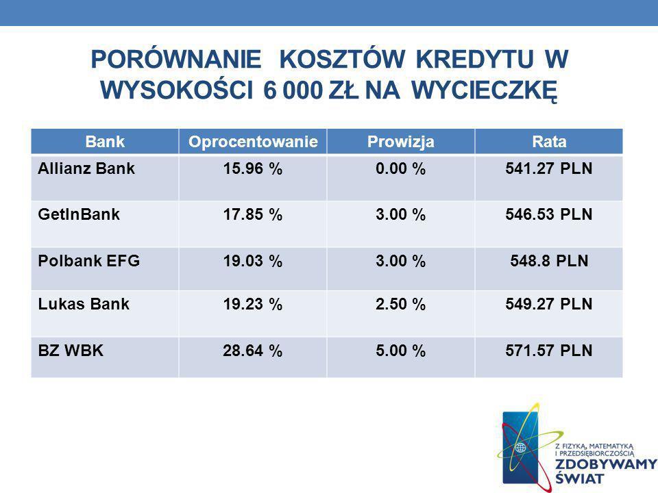 PORÓWNANIE KOSZTÓW KREDYTU W WYSOKOŚCI 6 000 ZŁ NA WYCIECZKĘ BankOprocentowanieProwizjaRata Allianz Bank15.96 %0.00 %541.27 PLN GetInBank17.85 %3.00 %
