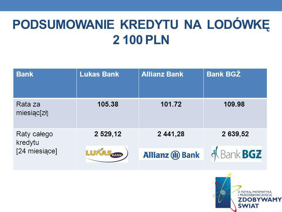 PODSUMOWANIE KREDYTU NA LODÓWKĘ 2 100 PLN BankLukas BankAllianz BankBank BGŻ Rata za miesiąc[zł ] 105.38101.72109.98 Raty całego kredytu [24 miesiące]