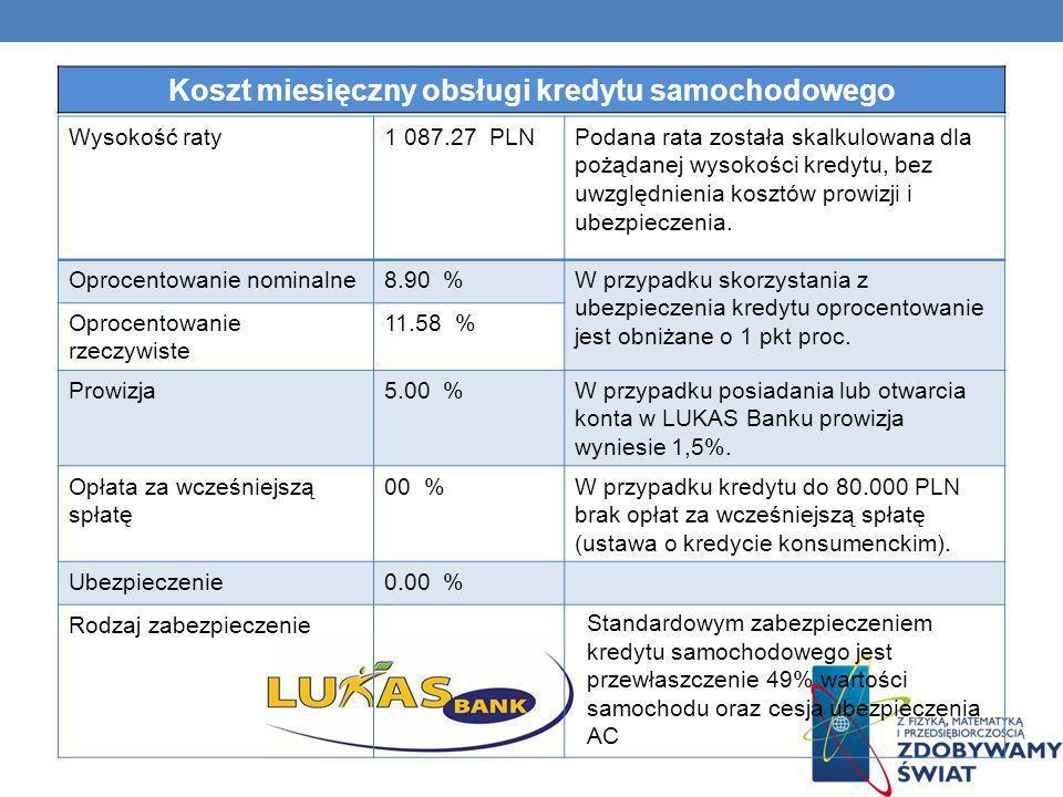 Wysokość raty1 087.27 PLNPodana rata została skalkulowana dla pożądanej wysokości kredytu, bez uwzględnienia kosztów prowizji i ubezpieczenia. Oprocen