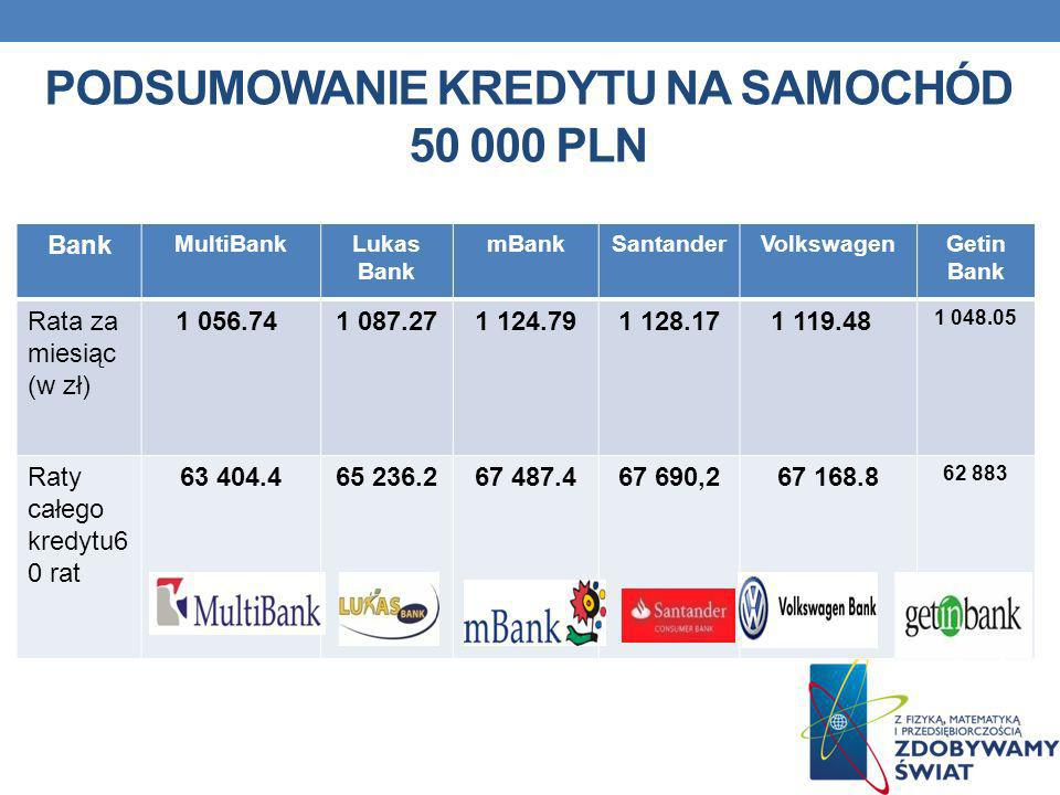 PODSUMOWANIE KREDYTU NA SAMOCHÓD 50 000 PLN Bank MultiBankLukas Bank mBankSantanderVolkswagenGetin Bank Rata za miesiąc (w zł) 1 056.74 1 087.271 124.
