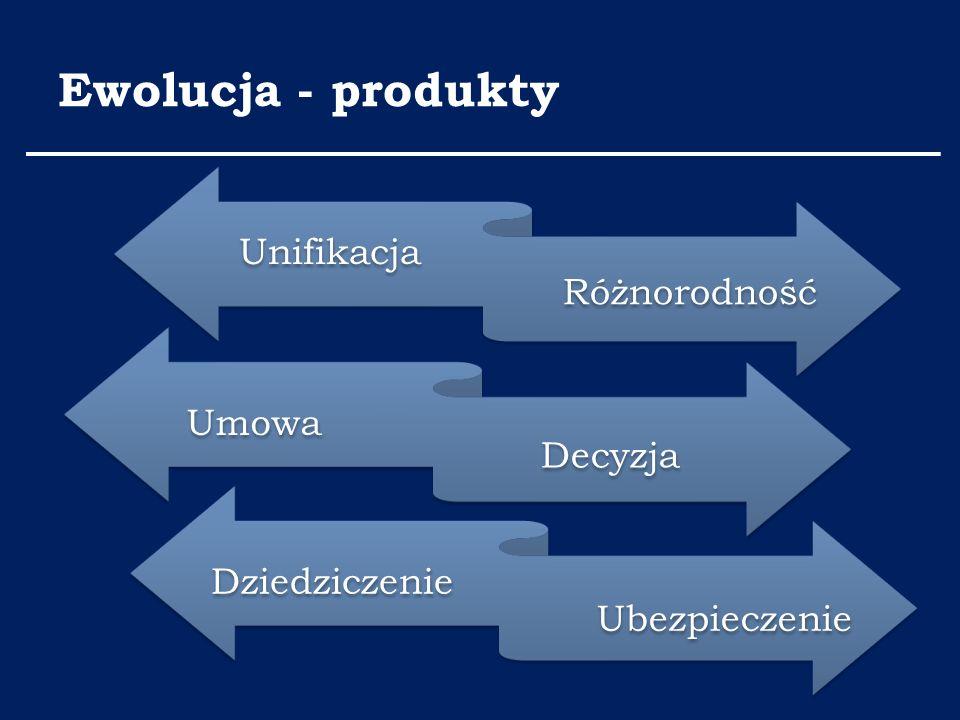 Ewolucja - produkty Unifikacja Różnorodność Umowa Decyzja Dziedziczenie Ubezpieczenie