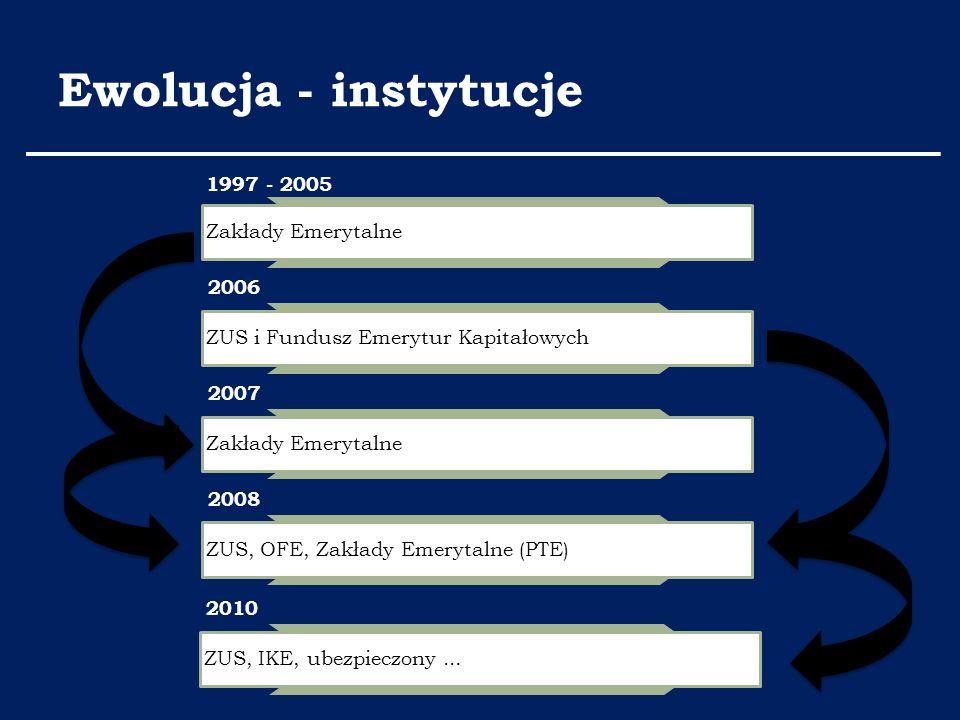 Ewolucja - instytucje 1997 - 2005 Zakłady Emerytalne 2006 ZUS i Fundusz Emerytur Kapitałowych 2007 Zakłady Emerytalne 2008 ZUS, OFE, Zakłady Emerytaln