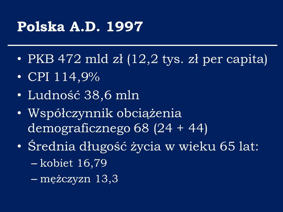 Polska A.D. 1997 PKB 472 mld zł (12,2 tys. zł per capita) CPI 114,9% Ludność 38,6 mln Współczynnik obciążenia demograficznego 68 (24 + 44) Średnia dłu
