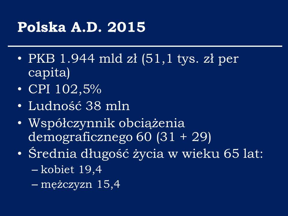 Polska A.D. 2015 PKB 1.944 mld zł (51,1 tys. zł per capita) CPI 102,5% Ludność 38 mln Współczynnik obciążenia demograficznego 60 (31 + 29) Średnia dłu