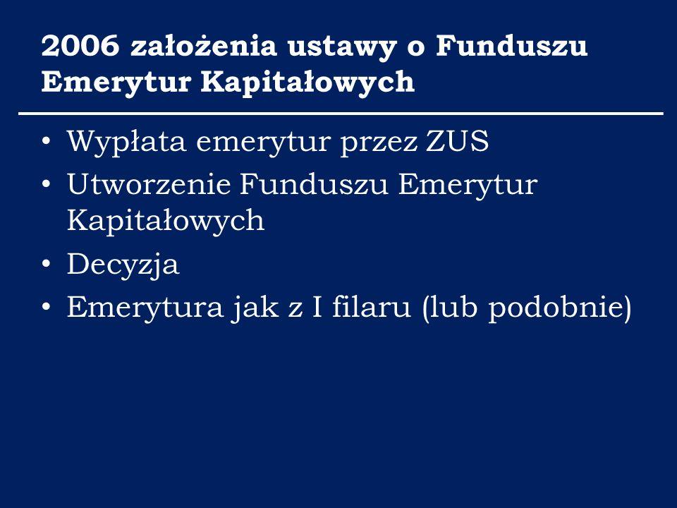 2006 założenia ustawy o Funduszu Emerytur Kapitałowych Wypłata emerytur przez ZUS Utworzenie Funduszu Emerytur Kapitałowych Decyzja Emerytura jak z I filaru (lub podobnie)