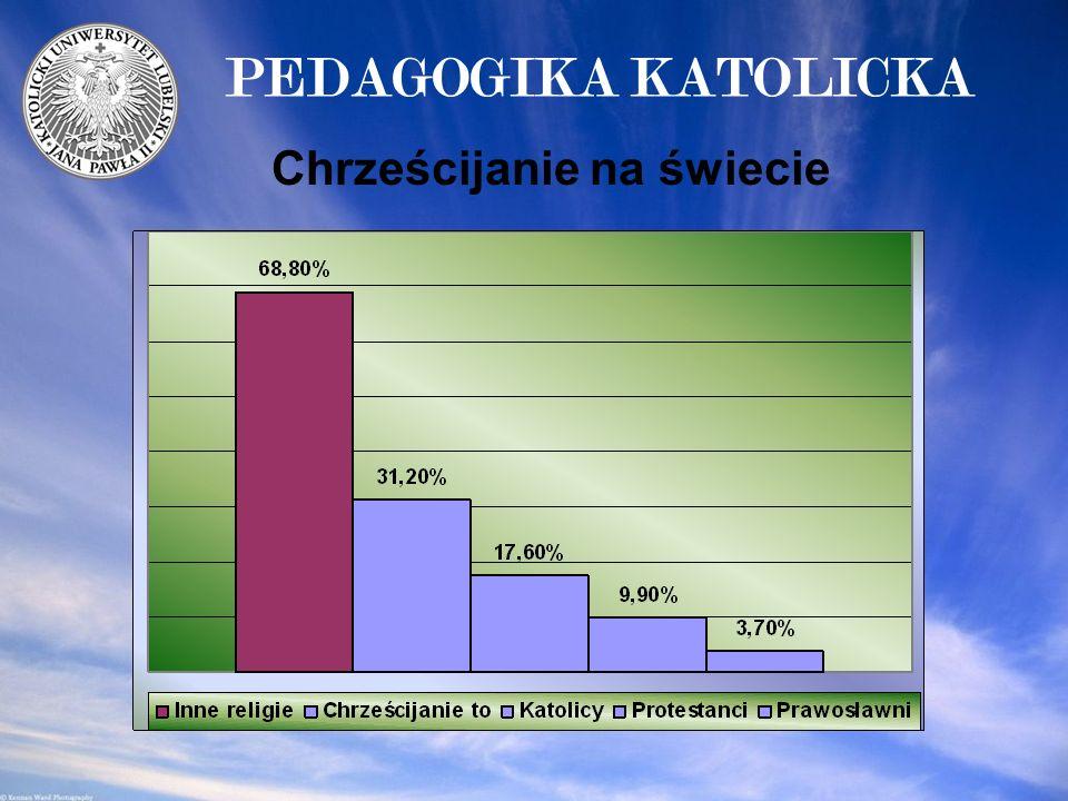 Dlaczego pedagogika katolicka.1.