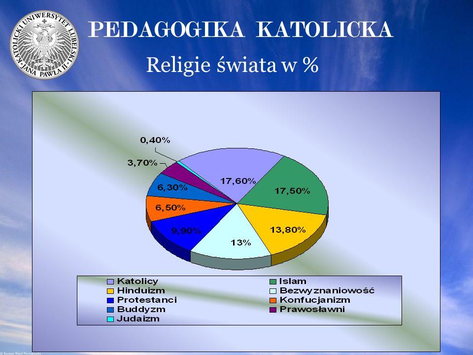 Religie świata w % PEDAGOGIKA KATOLICKA