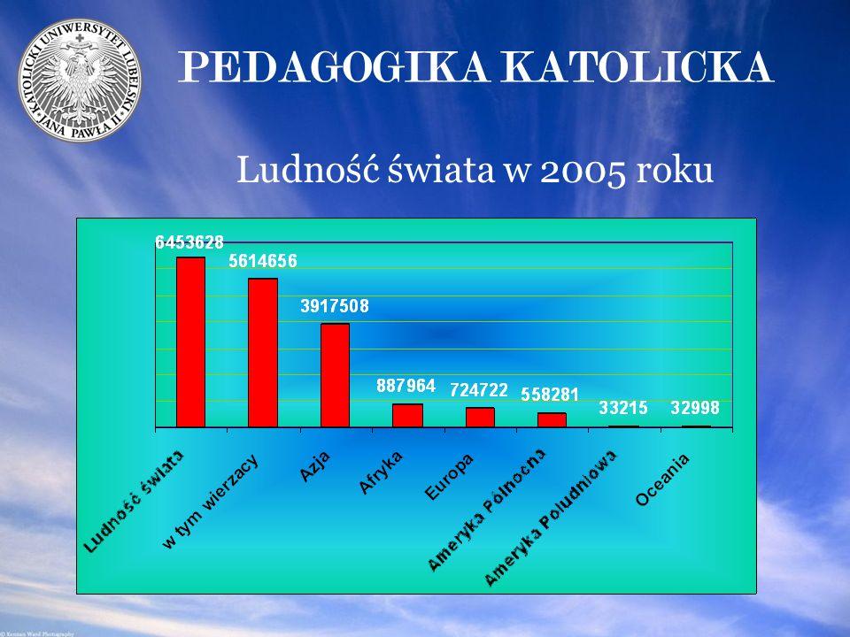 PEDAGOGIKA KATOLICKA Ludność świata w 2005 roku