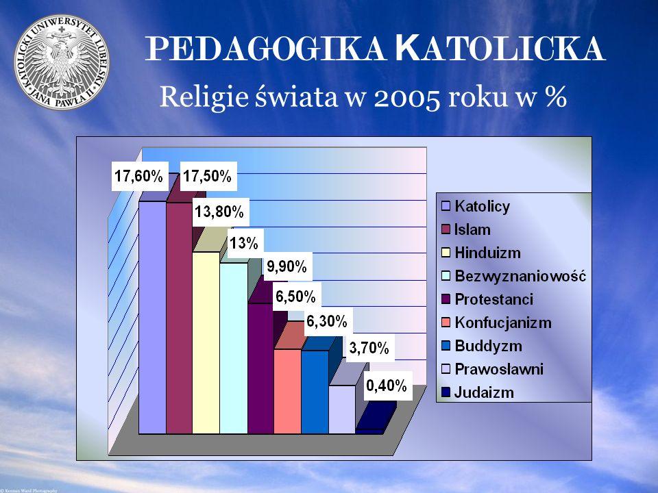Religie świata w 2005 roku w % PEDAGOGIKA K ATOLICKA