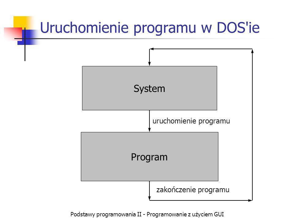 Podstawy programowania II - Programowanie z użyciem GUI Uruchomienie programu w systemie Windows System inicjalizacja Procedury obsługi zdarzeń zdarzenie Program zdarzenie uruchomienie programu