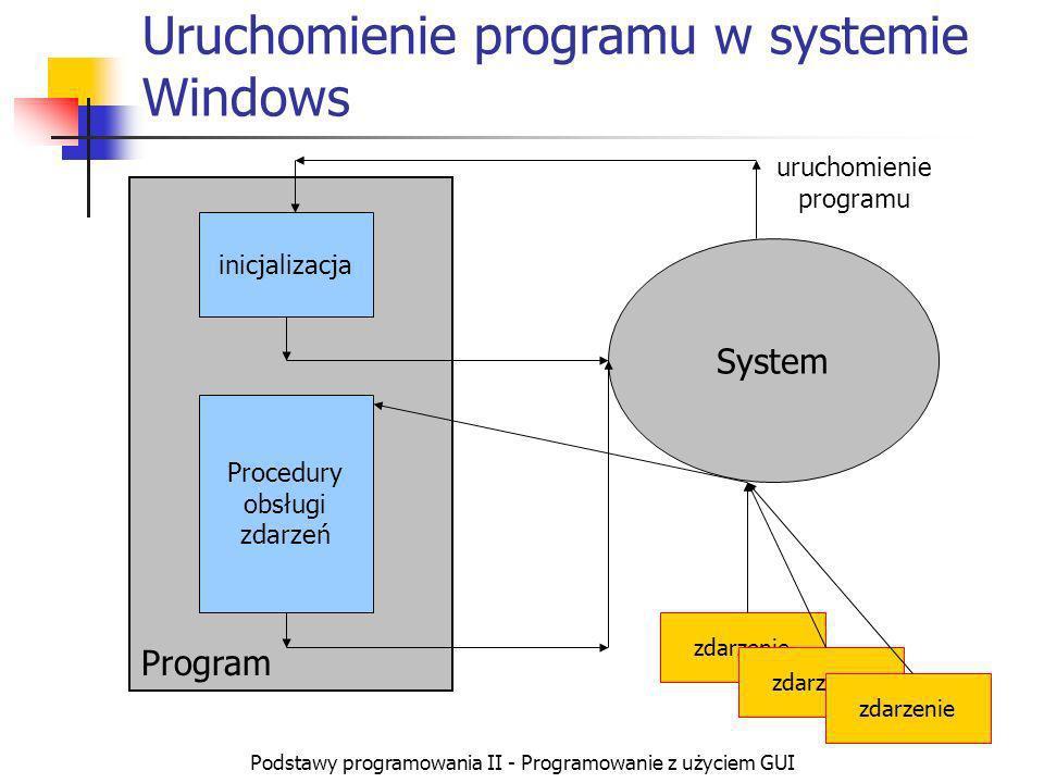 Podstawy programowania II - Programowanie z użyciem GUI Obsługa zdarzeń, komunikaty Każde okno przygotowane jest do tego aby reagować na zdarzenia, które go dotyczą Musi więc posiadać własną procedurę obsługi zdarzeń, którą wywołuje system, gdy wykryje zdarzenie związane z tym oknem W systemie Windows informacje o zdarzeniach przesyłane są w postaci komunikatów.