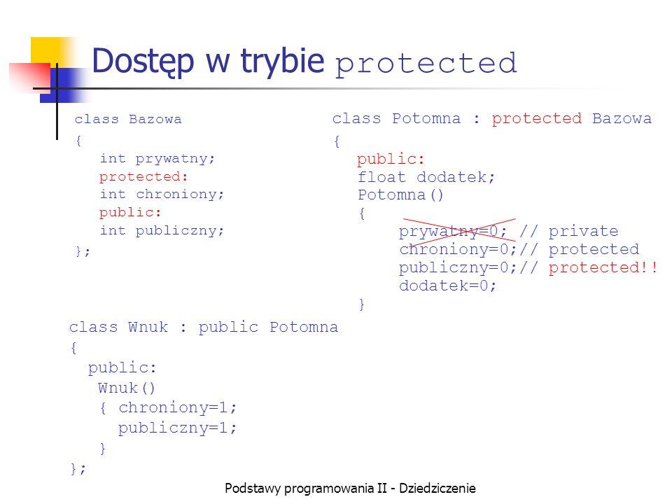 Podstawy programowania II - Dziedziczenie void main() { Potomna obiekt; obiekt.publiczny=0; // teraz już chroniony! obiekt.chroniony=0; obiekt.dodatek