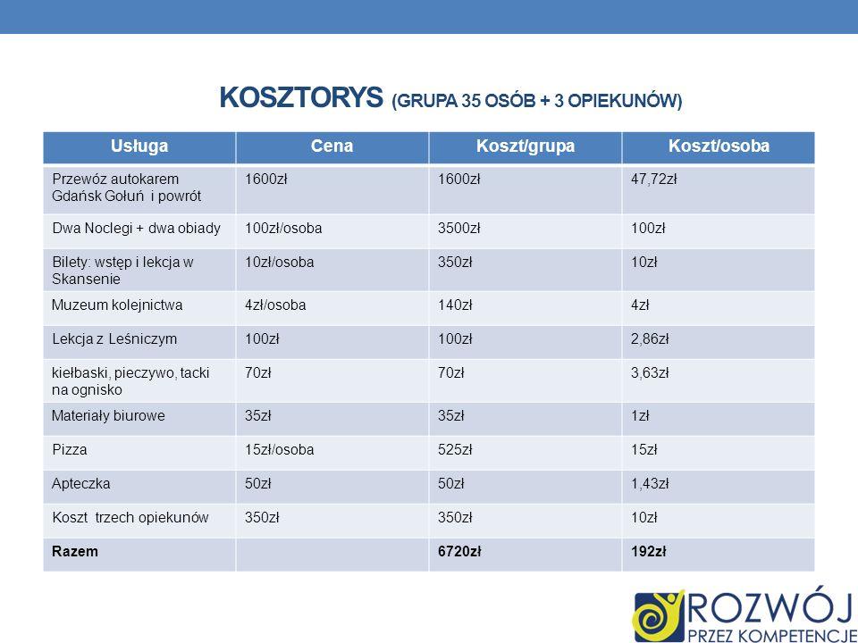 KOSZTORYS (GRUPA 35 OSÓB + 3 OPIEKUNÓW) UsługaCenaKoszt/grupaKoszt/osoba Przewóz autokarem Gdańsk Gołuń i powrót 1600zł 47,72zł Dwa Noclegi + dwa obia