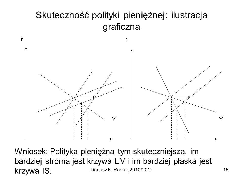 Skuteczność polityki pieniężnej: ilustracja graficzna r Y Wniosek: Polityka pieniężna tym skuteczniejsza, im bardziej stroma jest krzywa LM i im bardz