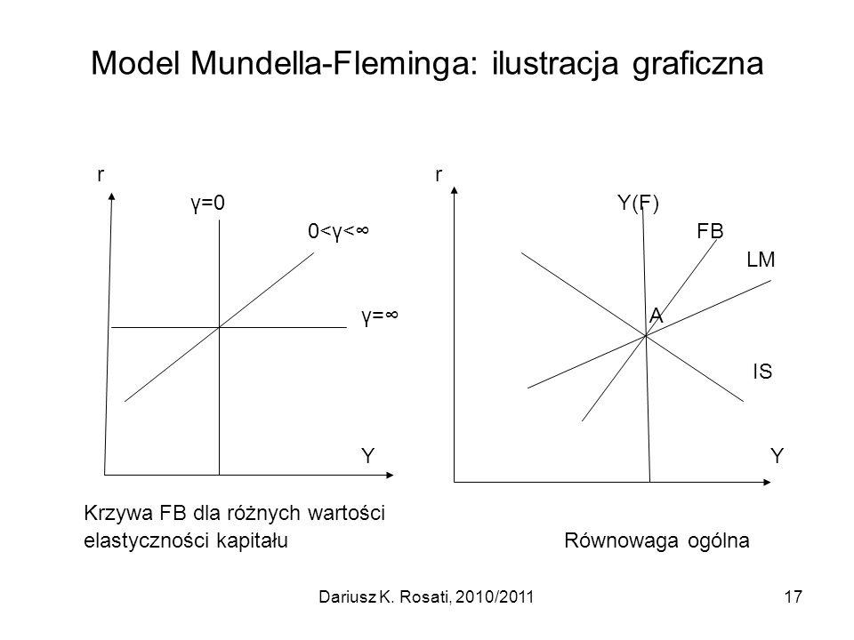 Model Mundella-Fleminga: ilustracja graficzna r r γ=0 Y(F) 0<γ< FB LM γ=A IS Y Y Krzywa FB dla różnych wartości elastyczności kapitału Równowaga ogóln