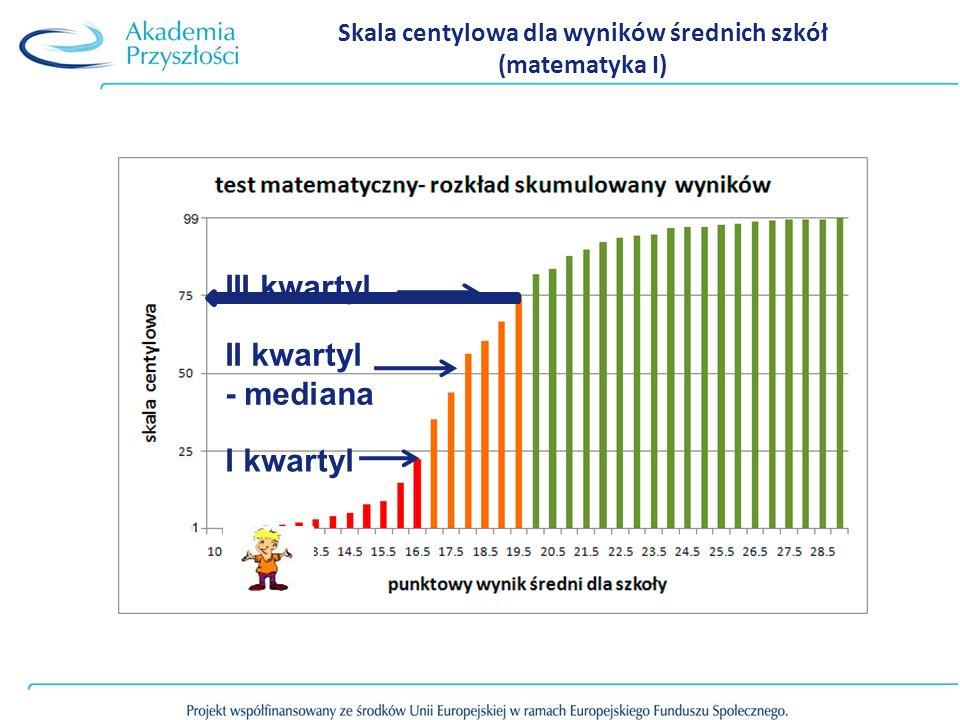Skala centylowa dla wyników średnich szkół (matematyka I) III kwartyl II kwartyl - mediana I kwartyl