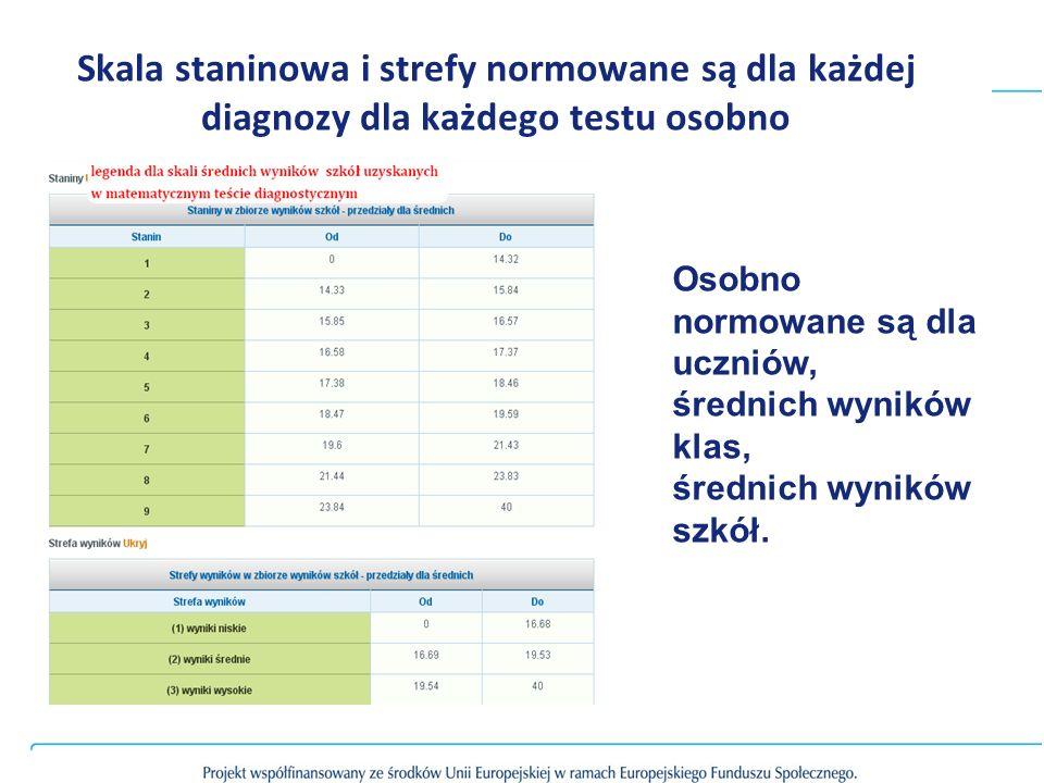 Skala staninowa i strefy normowane są dla każdej diagnozy dla każdego testu osobno Osobno normowane są dla uczniów, średnich wyników klas, średnich wy