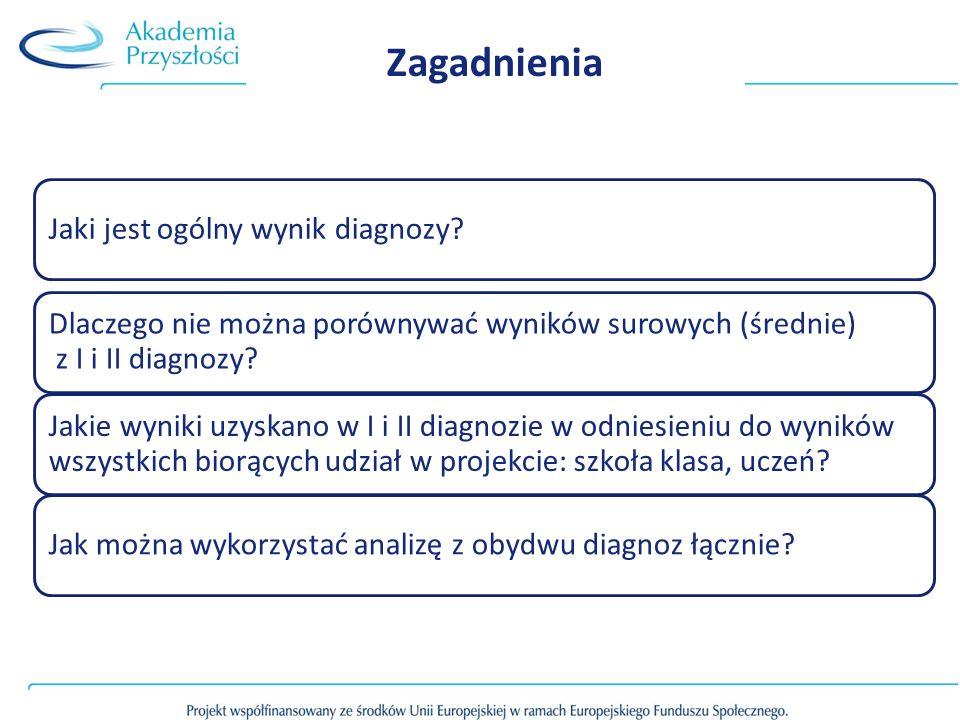 Zagadnienia Jaki jest ogólny wynik diagnozy? Dlaczego nie można porównywać wyników surowych (średnie) z I i II diagnozy? Jakie wyniki uzyskano w I i I