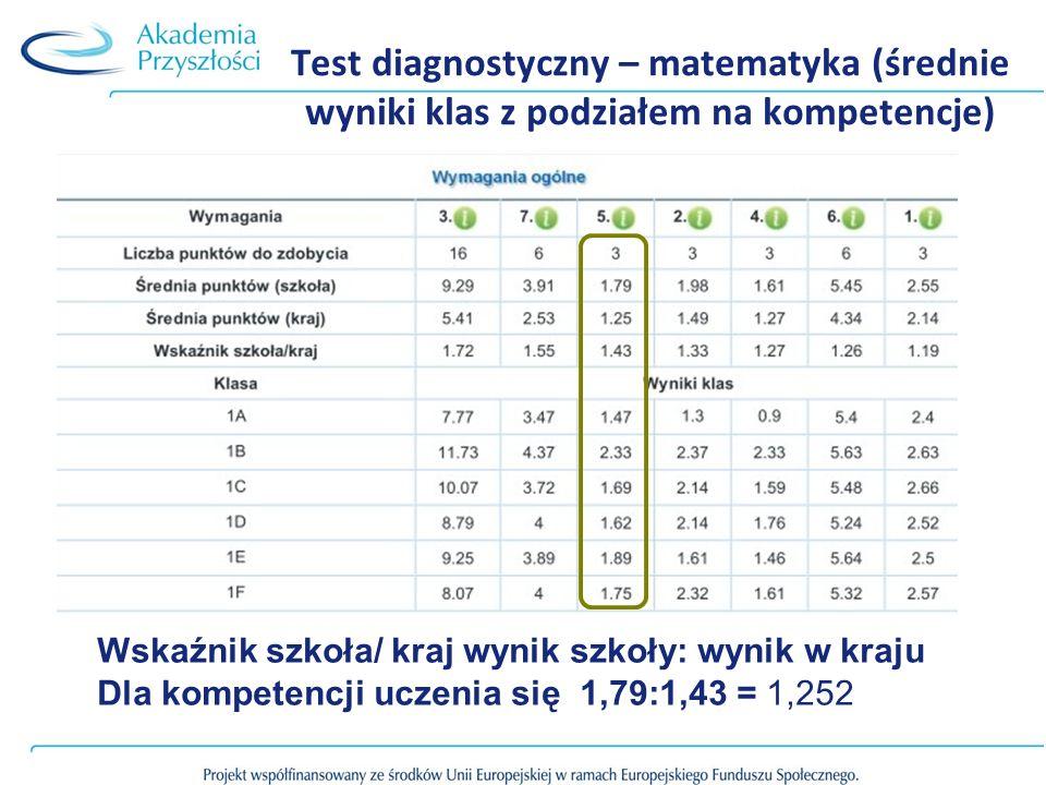 Test diagnostyczny – matematyka (średnie wyniki klas z podziałem na kompetencje) Wskaźnik szkoła/ kraj wynik szkoły: wynik w kraju Dla kompetencji ucz