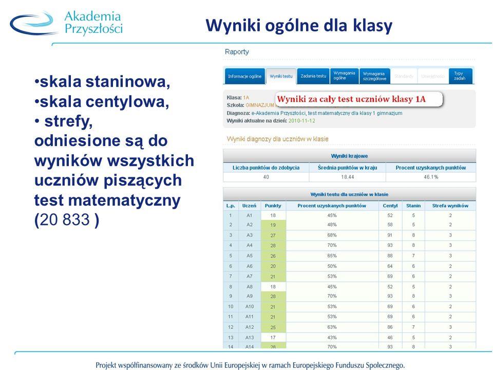 Wyniki ogólne dla klasy skala staninowa, skala centylowa, strefy, odniesione są do wyników wszystkich uczniów piszących test matematyczny (20 833 )