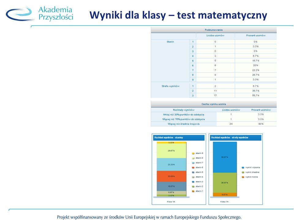 Wyniki dla klasy – test matematyczny