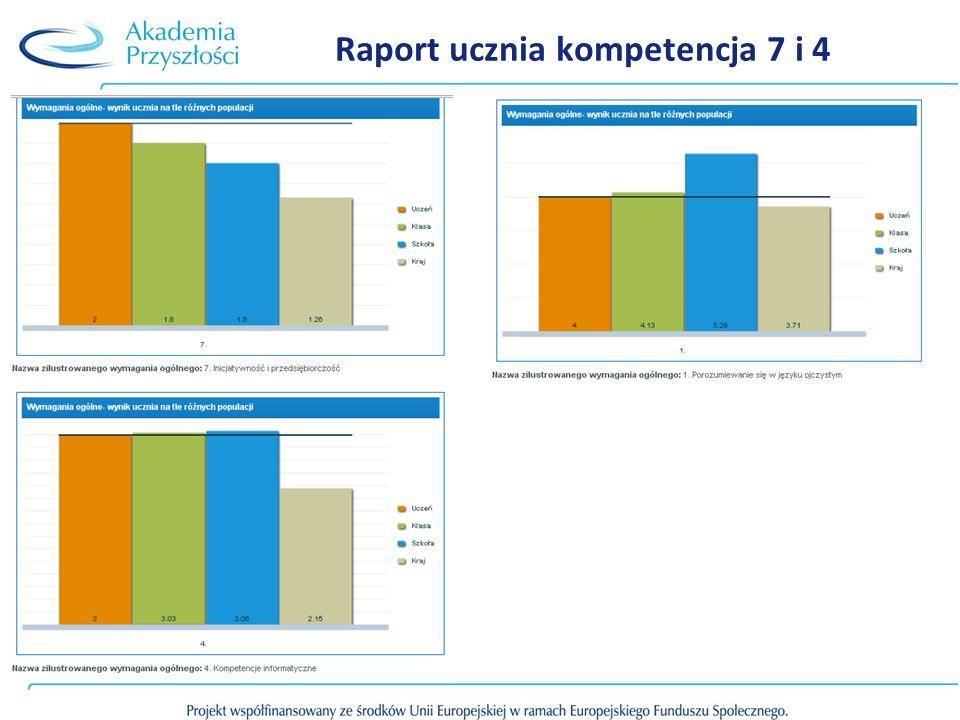 Raport ucznia kompetencja 7 i 4