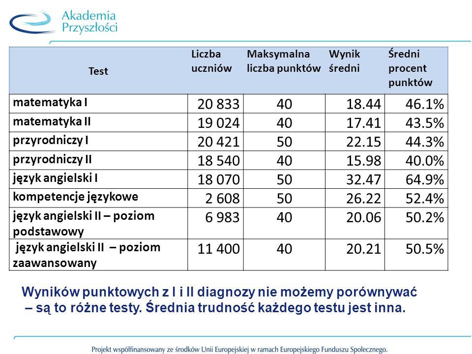 Test Liczba uczniów Maksymalna liczba punktów Wynik średni Średni procent punktów matematyka I 20 8334018.4446.1% matematyka II 19 0244017.4143.5% prz