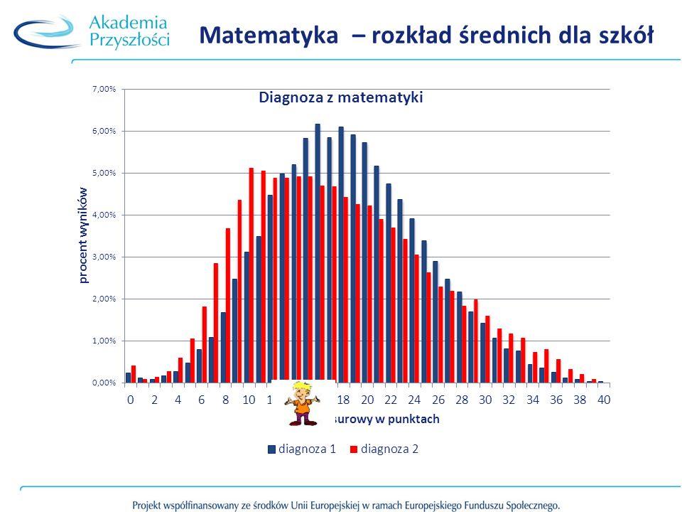 Skala staninowa i strefy normowane są dla każdej diagnozy dla każdego testu osobno Osobno normowane są dla uczniów, średnich wyników klas, średnich wyników szkół.