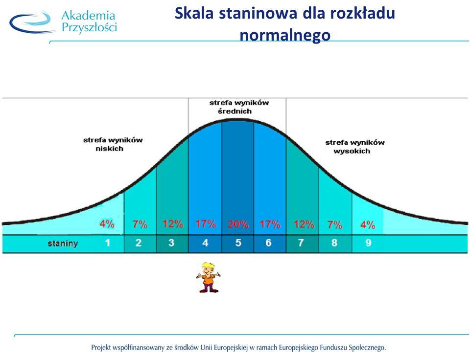 Każdy przedział skali (oprócz brzegowych – pierwszy i ostatni) teoretycznie zawiera 1 % wyników.