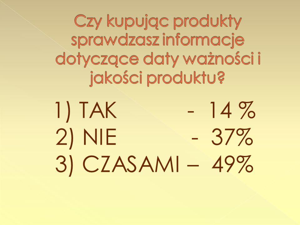 1) TAK - 14 % 2) NIE - 37% 3) CZASAMI – 49%