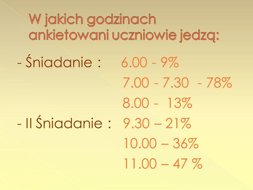 - Śniadanie : 6.00 - 9% 7.00 - 7.30 - 78% 8.00 - 13% - II Śniadanie : 9.30 – 21% 10.00 – 36% 11.00 – 47 %