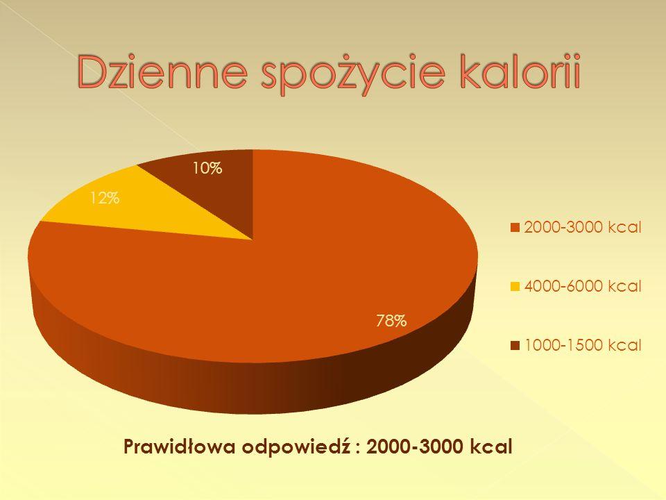- Kolacja : 18.00 – 17% 18.30 – 32% 19.00 – 35% 20.00 - 10% 20.30 – 6%